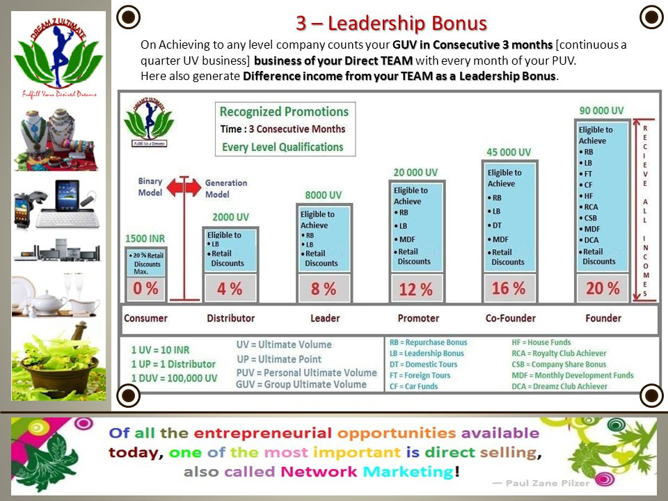 3 – Leadership Bonus On Achieving to any level company counts your GUV in Consecutive 3 months [continuous a quarter UV business] b bb business of you