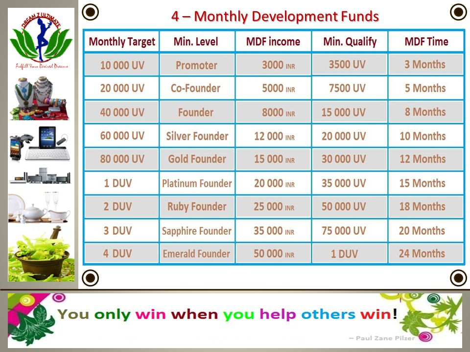 4 – Monthly Development Funds