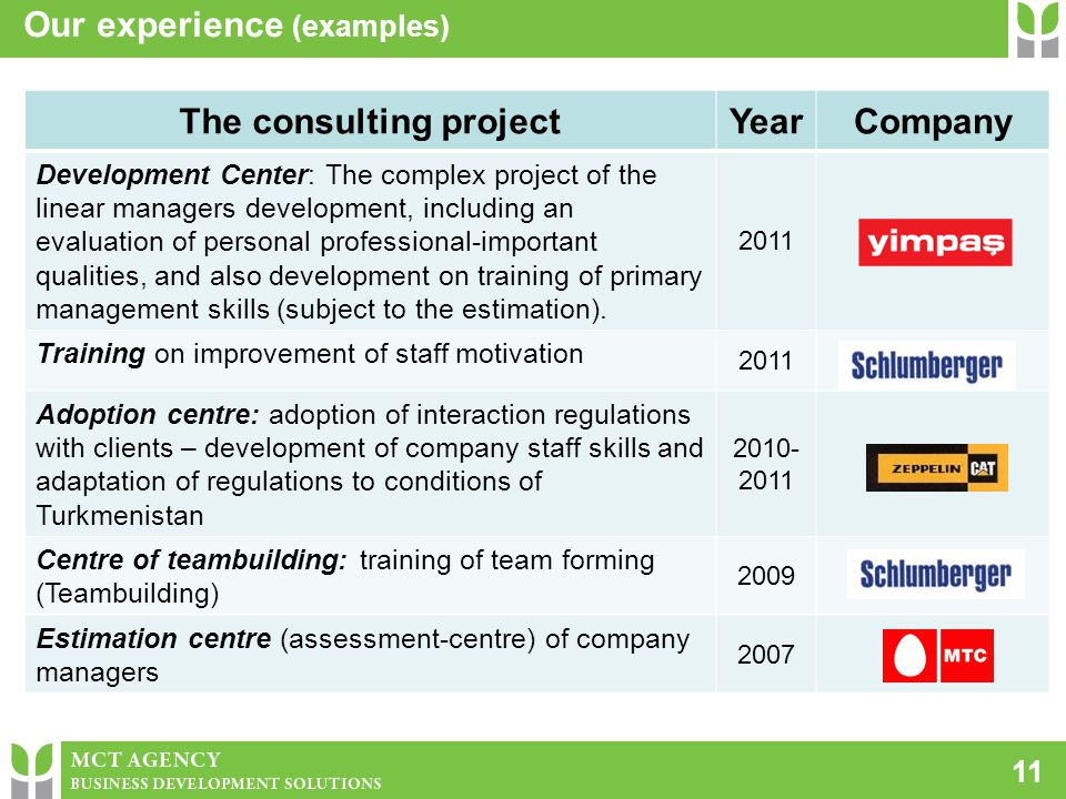 11 Our experience (examples) The consulting projectYearCompany Development Center: The complex project of the linear managers development, including a