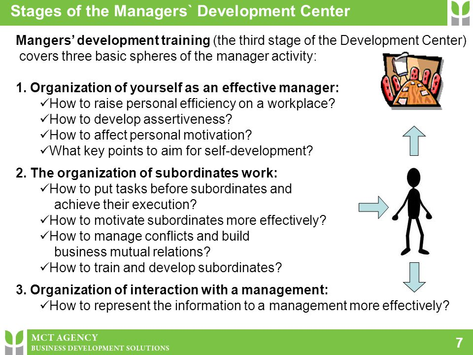 Mangers' development training (the third stage of the Development Center) covers three basic spheres of the manager activity: 1. Organization of yours