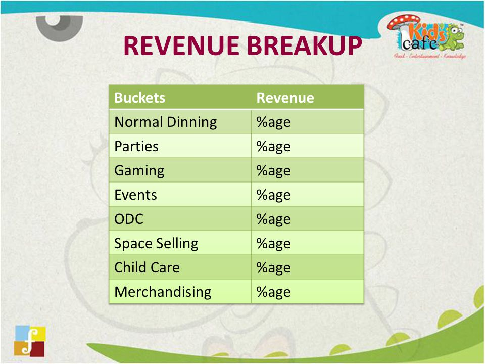 REVENUE BREAKUP