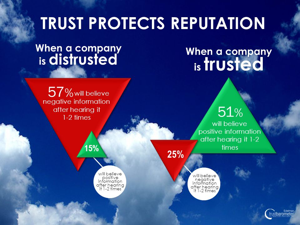 When a company is distrusted When a company is trusted 25% 57 % will believe negative information after hearing it 1-2 times 51 % will believe positive information after hearing it 1-2 times 15% will believe negative information after hearing it 1-2 times TRUST PROTECTS REPUTATION