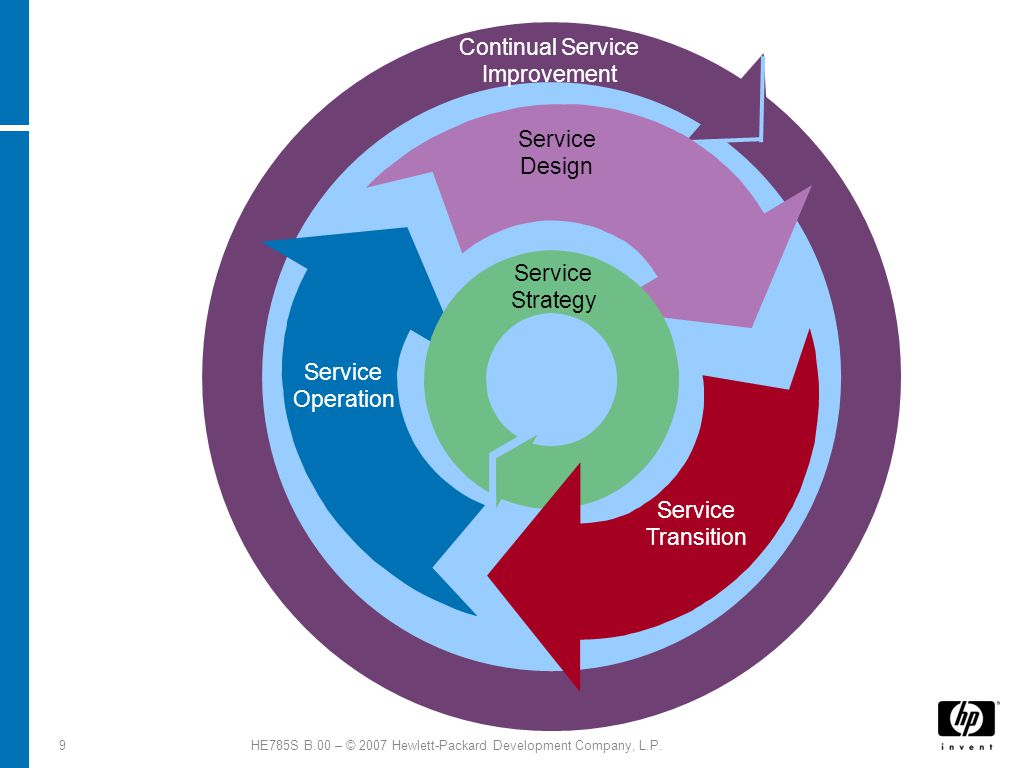 9HE785S B.00 – © 2007 Hewlett-Packard Development Company, L.P. Continual Service Improvement Service Design Service Operation Service Strategy Servic
