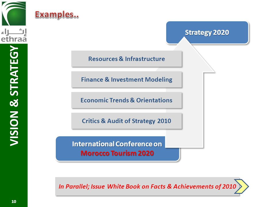 VISION & STRATEGY 10 Strategy 2020 International Conference on Morocco Tourism 2020 Critics & Audit of Strategy 2010 Economic Trends & Orientations Fi