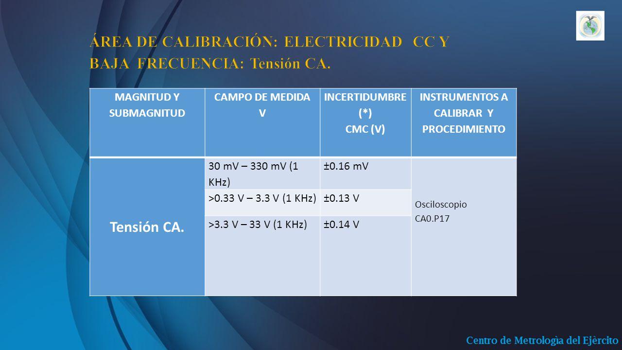 MAGNITUD Y SUBMAGNITUD CAMPO DE MEDIDA V INCERTIDUMBRE (*) CMC (V) INSTRUMENTOS A CALIBRAR Y PROCEDIMIENTO Tensión CA.