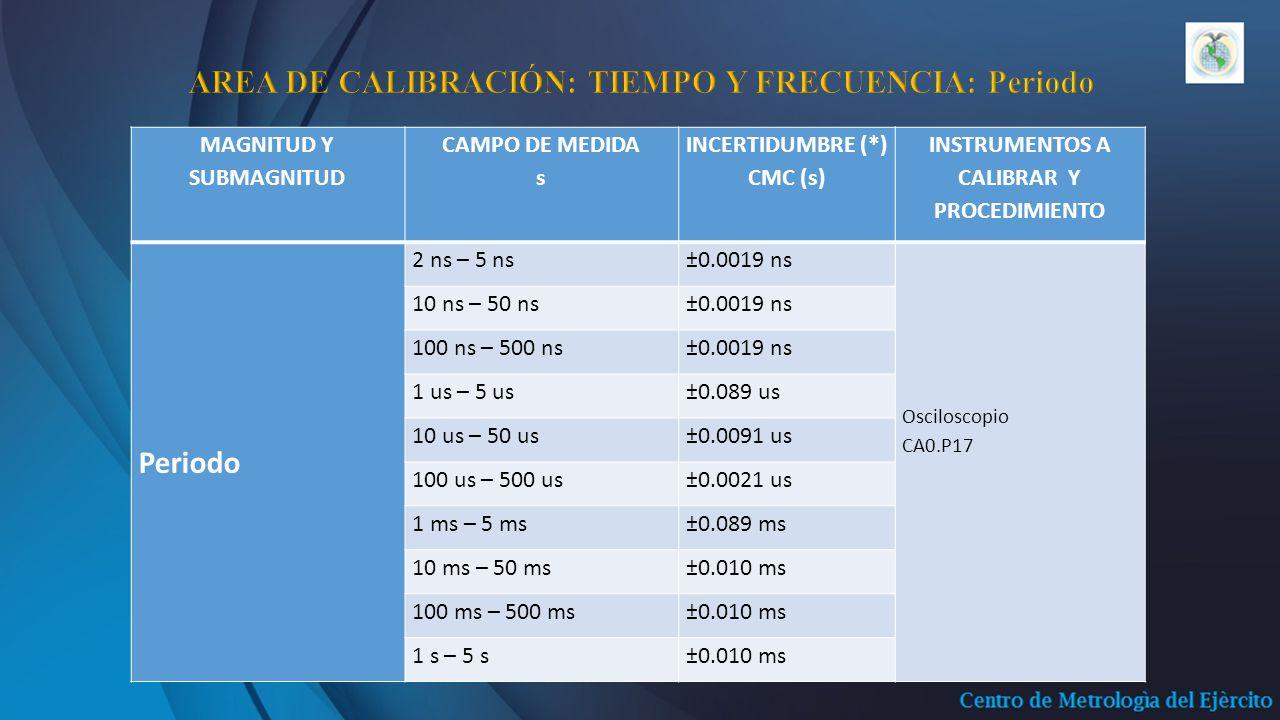 MAGNITUD Y SUBMAGNITUD CAMPO DE MEDIDA s INCERTIDUMBRE (*) CMC (s) INSTRUMENTOS A CALIBRAR Y PROCEDIMIENTO Periodo 2 ns – 5 ns±0.0019 ns Osciloscopio CA0.P17 10 ns – 50 ns±0.0019 ns 100 ns – 500 ns±0.0019 ns 1 us – 5 us±0.089 us 10 us – 50 us±0.0091 us 100 us – 500 us±0.0021 us 1 ms – 5 ms±0.089 ms 10 ms – 50 ms±0.010 ms 100 ms – 500 ms±0.010 ms 1 s – 5 s±0.010 ms