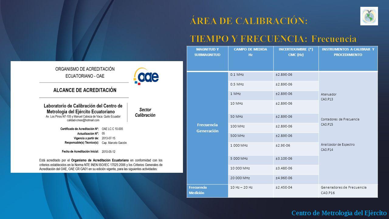 MAGNITUD Y SUBMAGNITUD CAMPO DE MEDIDA Hz INCERTIDUMBRE (*) CMC (Hz) INSTRUMENTOS A CALIBRAR Y PROCEDIMIENTO Frecuencia Generación 0.1 MHz±2.89E-06 Atenuador CA0.P13 Contadores de Frecuencia CA0.P15 Analizador de Espectro CA0.P14 0.5 MHz±2.89E-06 1 MHz±2.89E-06 10 MHz ±2.89E-06 50 MHz±2.89E-06 100 MHz±2.89E-06 500 MHz±2.89E-06 1 000 MHz ±2.9E-06 5 000 MHz±3.10E-06 10 000 MHz±3.48E-06 20 000 MHz±4.96E-06 Frecuencia Medición 10 Hz – 20 Hz±2.45E-04Generadores de Frecuencia CA0.P16