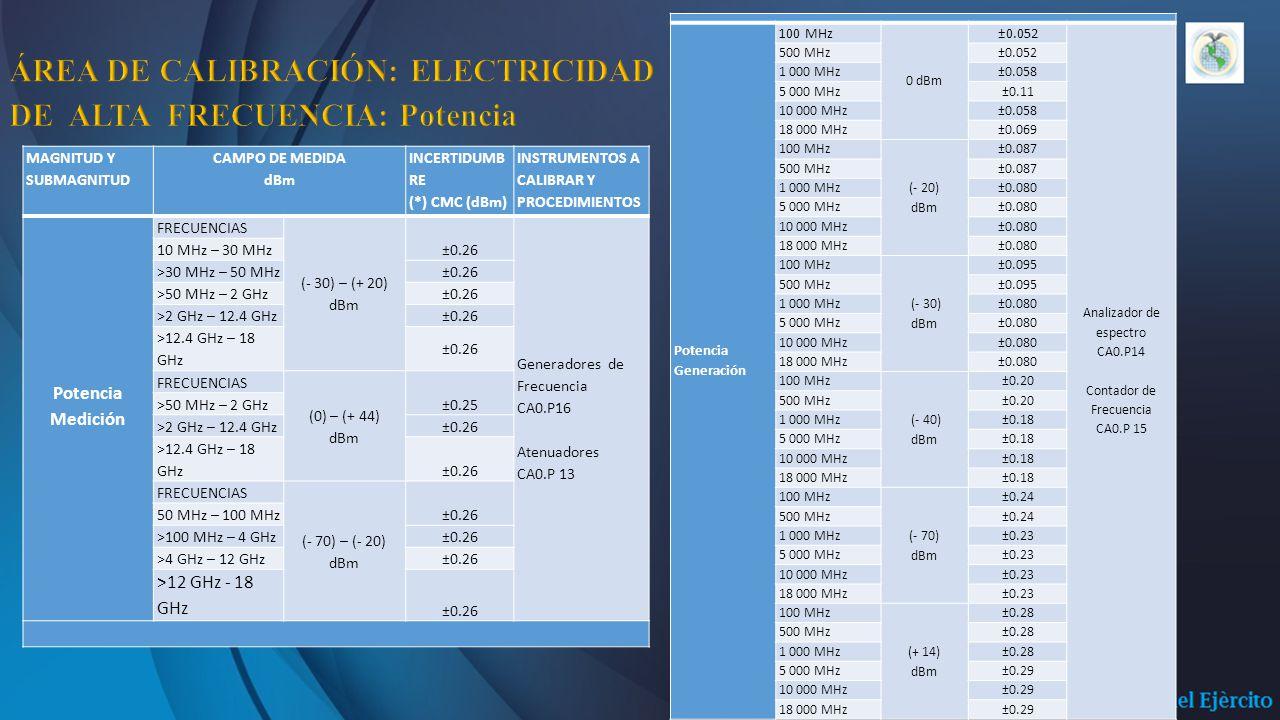 MAGNITUD Y SUBMAGNITUD CAMPO DE MEDIDA dBm INCERTIDUMB RE (*) CMC (dBm) INSTRUMENTOS A CALIBRAR Y PROCEDIMIENTOS Potencia Medición FRECUENCIAS (- 30) – (+ 20) dBm ±0.26 Generadores de Frecuencia CA0.P16 Atenuadores CA0.P 13 10 MHz – 30 MHz >30 MHz – 50 MHz ±0.26 >50 MHz – 2 GHz ±0.26 >2 GHz – 12.4 GHz ±0.26 >12.4 GHz – 18 GHz ±0.26 FRECUENCIAS (0) – (+ 44) dBm ±0.25 >50 MHz – 2 GHz >2 GHz – 12.4 GHz ±0.26 >12.4 GHz – 18 GHz ±0.26 FRECUENCIAS (- 70) – (- 20) dBm ±0.26 50 MHz – 100 MHz >100 MHz – 4 GHz ±0.26 >4 GHz – 12 GHz ±0.26 >12 GHz - 18 GHz ±0.26 Potencia Generación 100 MHz 0 dBm ±0.052 Analizador de espectro CA0.P14 Contador de Frecuencia CA0.P 15 500 MHz ±0.052 1 000 MHz ±0.058 5 000 MHz ±0.11 10 000 MHz ±0.058 18 000 MHz ±0.069 100 MHz (- 20) dBm ±0.087 500 MHz ±0.087 1 000 MHz ±0.080 5 000 MHz ±0.080 10 000 MHz ±0.080 18 000 MHz ±0.080 100 MHz (- 30) dBm ±0.095 500 MHz ±0.095 1 000 MHz ±0.080 5 000 MHz ±0.080 10 000 MHz ±0.080 18 000 MHz ±0.080 100 MHz (- 40) dBm ±0.20 500 MHz ±0.20 1 000 MHz ±0.18 5 000 MHz ±0.18 10 000 MHz ±0.18 18 000 MHz ±0.18 100 MHz (- 70) dBm ±0.24 500 MHz ±0.24 1 000 MHz ±0.23 5 000 MHz ±0.23 10 000 MHz ±0.23 18 000 MHz ±0.23 100 MHz (+ 14) dBm ±0.28 500 MHz ±0.28 1 000 MHz ±0.28 5 000 MHz ±0.29 10 000 MHz ±0.29 18 000 MHz±0.29