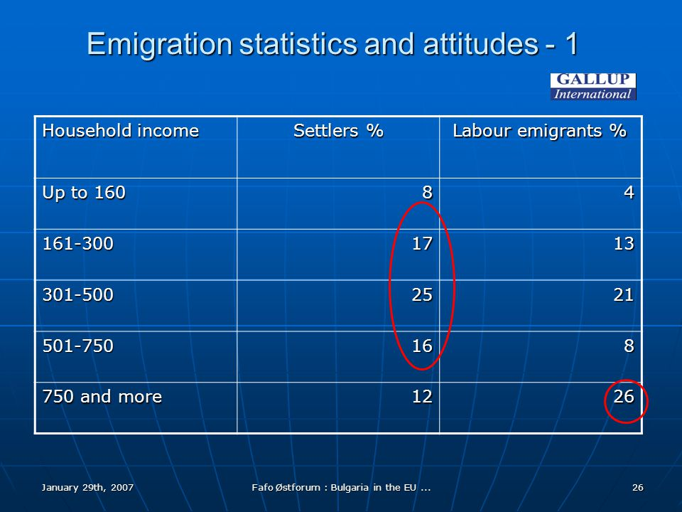 January 29th, 2007Fafo Østforum : Bulgaria in the EU...26 Emigration statistics and attitudes - 1 Household income Settlers % Labour emigrants % Up to 160 84 161-3001713 301-5002521 501-750168 750 and more 1226