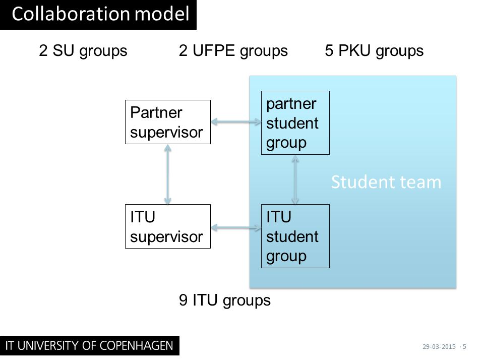 Student team Collaboration model 29-03-2015· 5 partner student group ITU student group 5 PKU groups2 UFPE groups2 SU groups Partner supervisor ITU supervisor 9 ITU groups