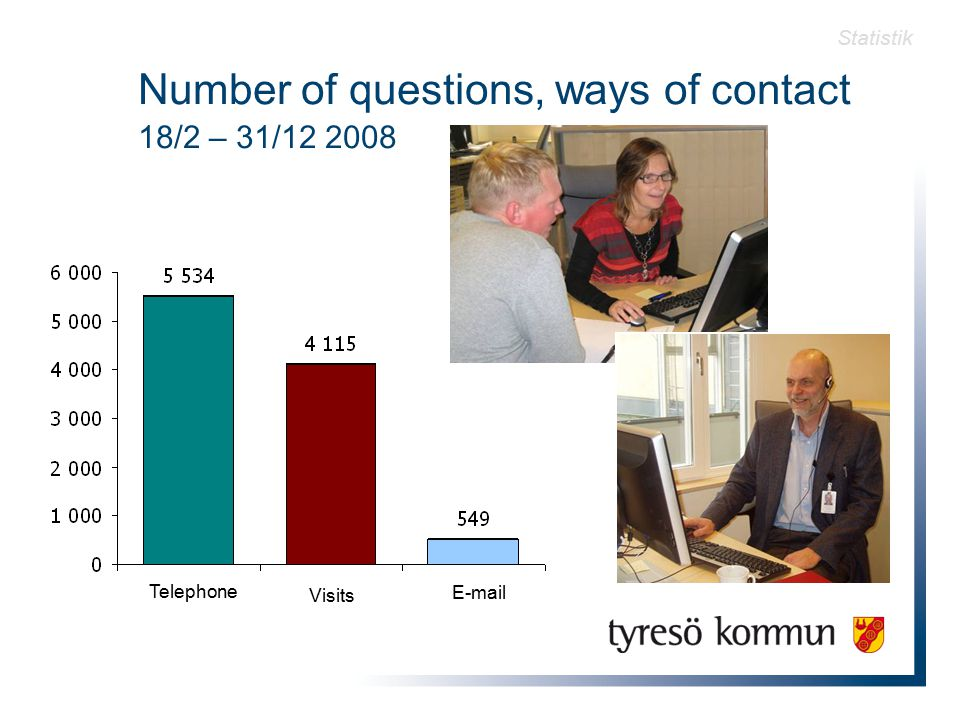 Number of questions, ways of contact 18/2 – 31/12 2008 Statistik Telephone Visits E-mail