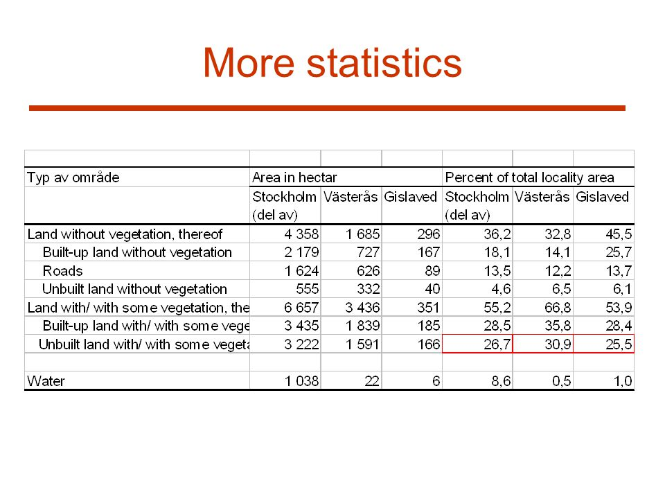 More statistics