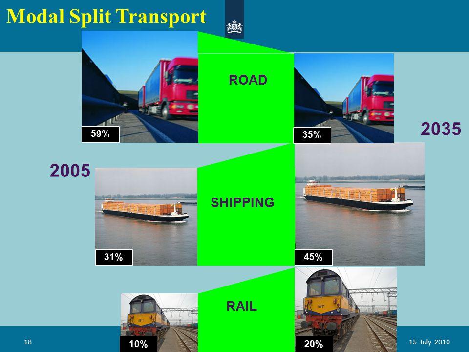 Ministerie van Verkeer en Waterstaat 1815 July 2010 2005 2035 59% ROAD RAIL SHIPPING 35% 45% 31% 20%10% Modal Split Transport