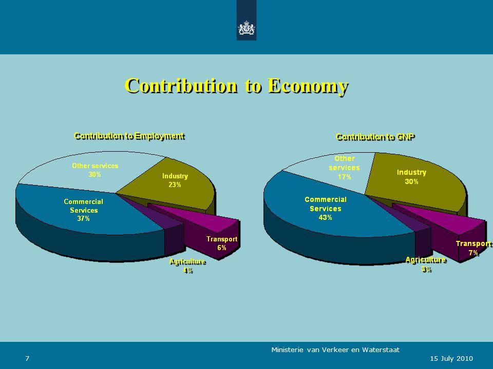 Ministerie van Verkeer en Waterstaat 715 July 2010 Contribution to Economy