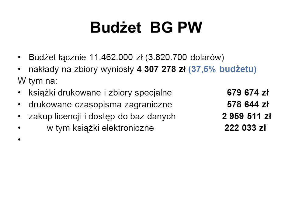 Budżet BG PW Budżet łącznie 11.462.000 zł (3.820.700 dolarów) nakłady na zbiory wyniosły 4 307 278 zł (37,5% budżetu) W tym na: książki drukowane i zbiory specjalne 679 674 zł drukowane czasopisma zagraniczne 578 644 zł zakup licencji i dostęp do baz danych 2 959 511 zł w tym książki elektroniczne 222 033 zł