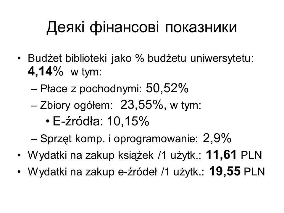 Деякі фінансові показники Budżet biblioteki jako % budżetu uniwersytetu: 4,14% w tym: –Płace z pochodnymi: 50,52% –Zbiory ogółem: 23,55%, w tym: E-źródła: 10,15% –Sprzęt komp.