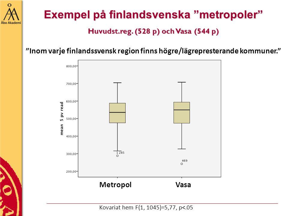 Exempel på finlandsvenska metropoler Huvudst.reg.