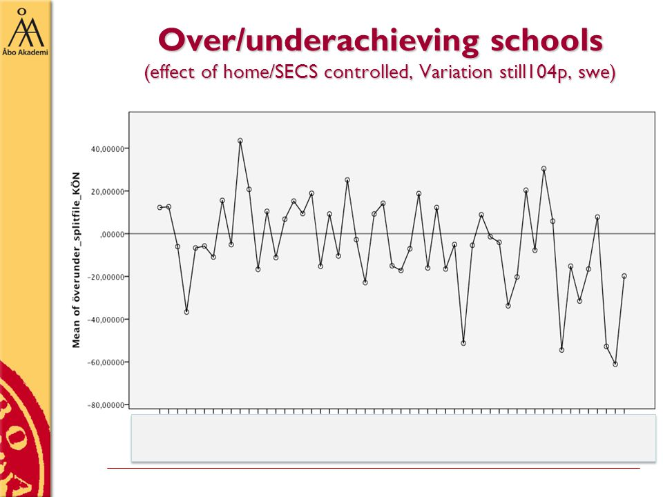 Over/underachieving schools (effect of home/SECS controlled, Variation still104p, swe)