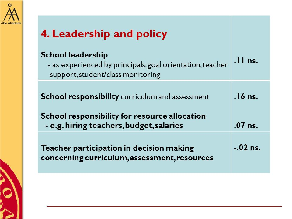 4. Leadership and policy School leadership - as experienced by principals: goal orientation, teacher support, student/class monitoring.11 ns. School r