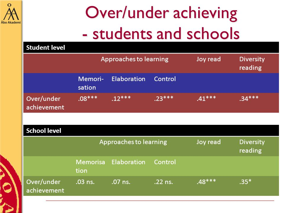 Over/under achieving - students and schools Student level Approaches to learningJoy readDiversity reading Memori- sation ElaborationControl Over/under achievement.08***.12***.23***.41***.34*** School level Approaches to learningJoy readDiversity reading Memorisa tion ElaborationControl Over/under achievement.03 ns..07 ns..22 ns..48***.35*