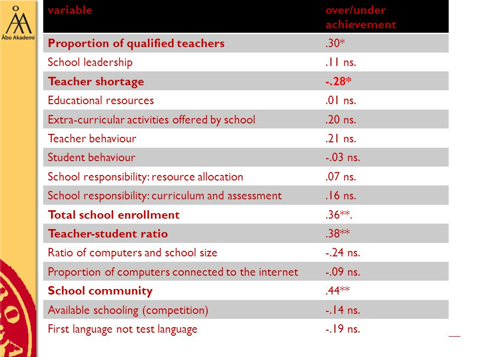 variableover/under achievement Proportion of qualified teachers.30* School leadership.11 ns.