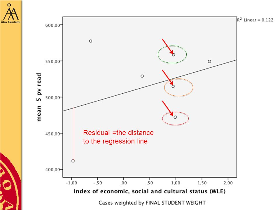 Residual =the distance to the regression line
