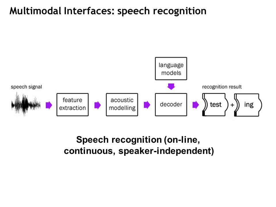 Multimodal Interfaces: speech recognition Speech recognition (on-line, continuous, speaker-independent)