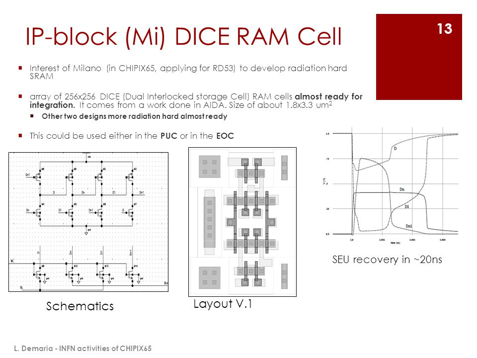 IP-block (Mi) DICE RAM Cell  Interest of Milano (in CHIPIX65, applying for RD53) to develop radiation hard SRAM  array of 256x256 DICE (Dual Interlo