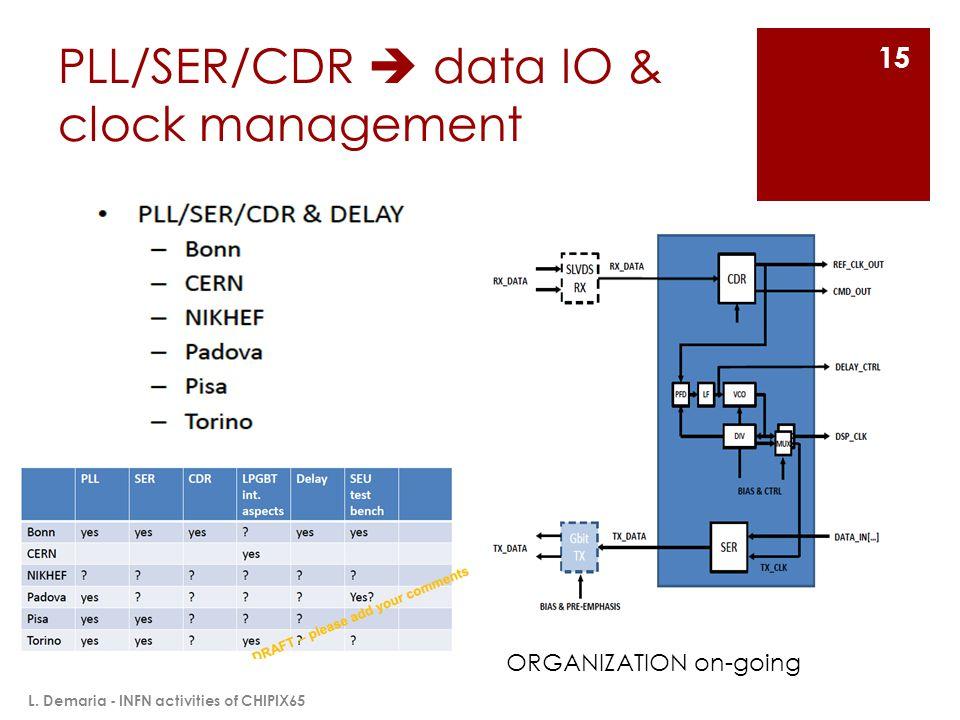 PLL/SER/CDR  data IO & clock management L. Demaria - INFN activities of CHIPIX65 15 ORGANIZATION on-going