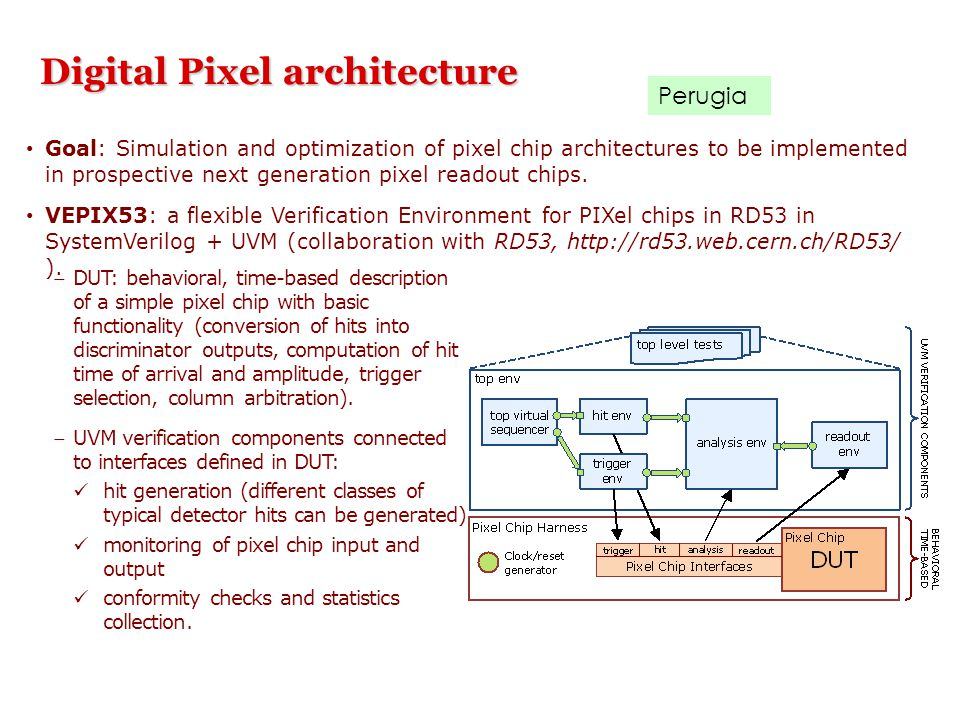 Digital Pixel architecture DUT: behavioral, time-based description of a simple pixel chip with basic functionality (conversion of hits into discrimin