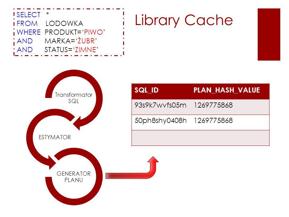 SELECT * FROM LODOWKA WHERE PRODUKT='PIWO' AND MARKA='ŻUBR' AND STATUS='ZIMNE' Transformator SQL ESTYMATOR GENERATOR PLANU SQL_IDPLAN_HASH_VALUE 93s9k7wvfs05m1269775868 50ph8shy0408h1269775868 Library Cache
