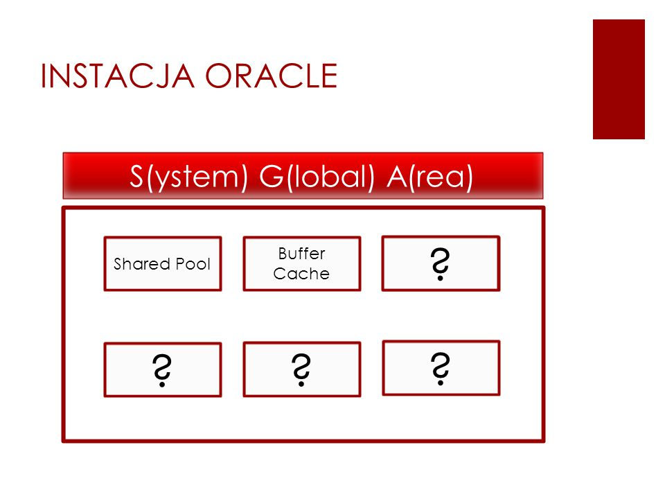Shared Pool Buffer Cache ? ? ? Log Buffer ? INSTACJA ORACLE S(ystem) G(lobal) A(rea)