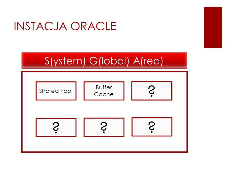 Shared Pool Buffer Cache Log Buffer INSTACJA ORACLE S(ystem) G(lobal) A(rea)