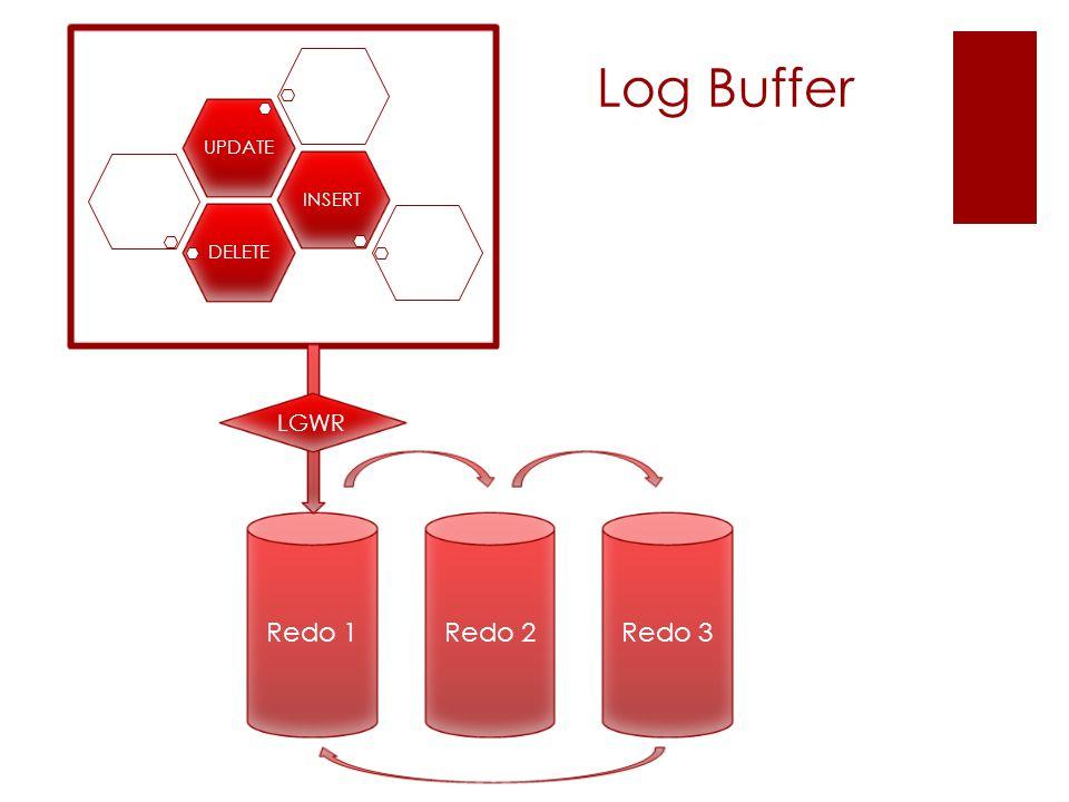 Log Buffer DELETEINSERTUPDATE Redo 1Redo 2Redo 3 LGWR