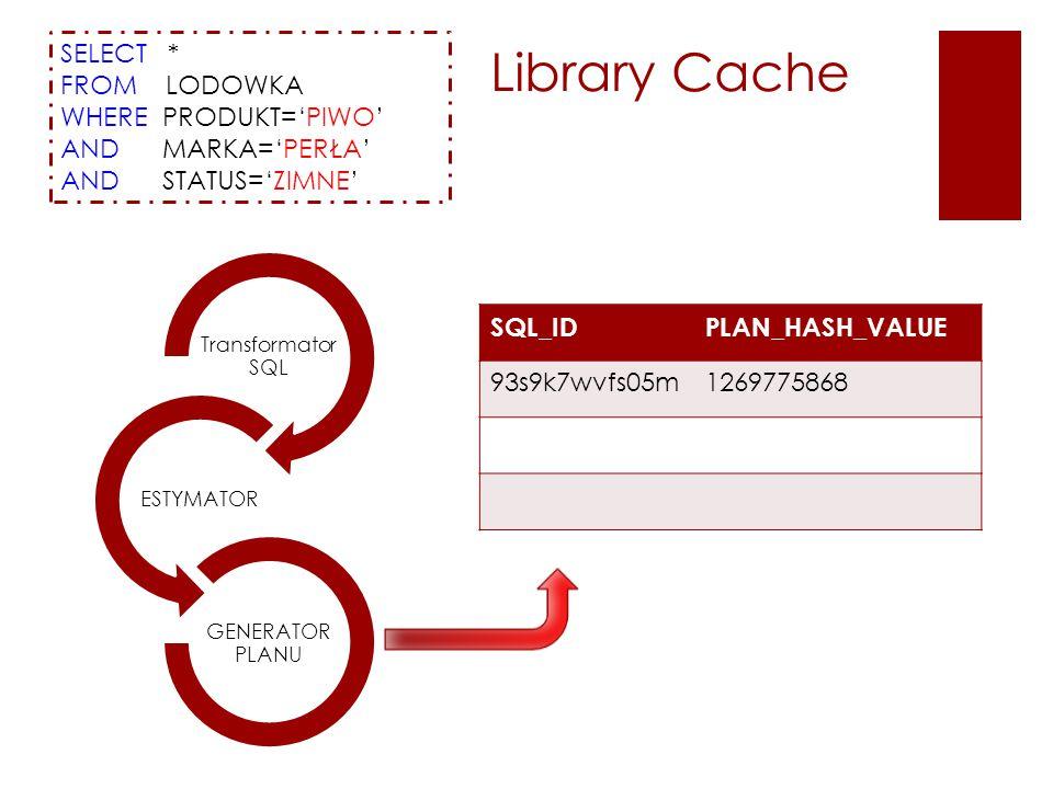 SELECT * FROM LODOWKA WHERE PRODUKT='PIWO' AND MARKA='PERŁA' AND STATUS='ZIMNE' Transformator SQL ESTYMATOR GENERATOR PLANU SQL_IDPLAN_HASH_VALUE 93s9k7wvfs05m1269775868 Library Cache