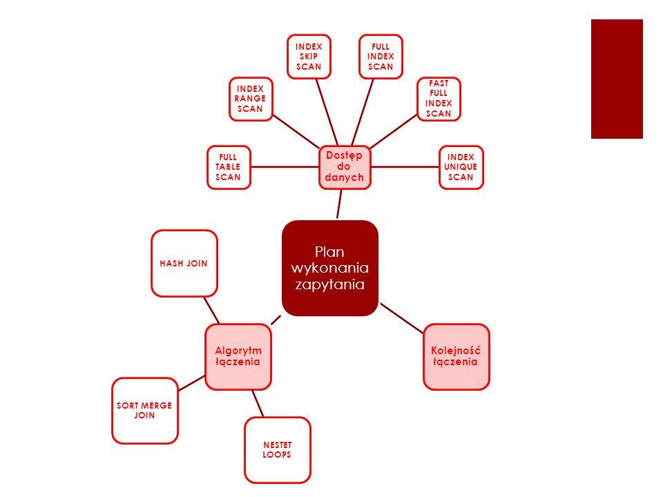 Plan wykonania zapytania Dostęp do danych FULL TABLE SCAN INDEX RANGE SCAN INDEX SKIP SCAN FULL INDEX SCAN FAST FULL INDEX SCAN INDEX UNIQUE SCAN Kolejność łączenia Algorytm łączenia NESTET LOOPS SORT MERGE JOIN HASH JOIN