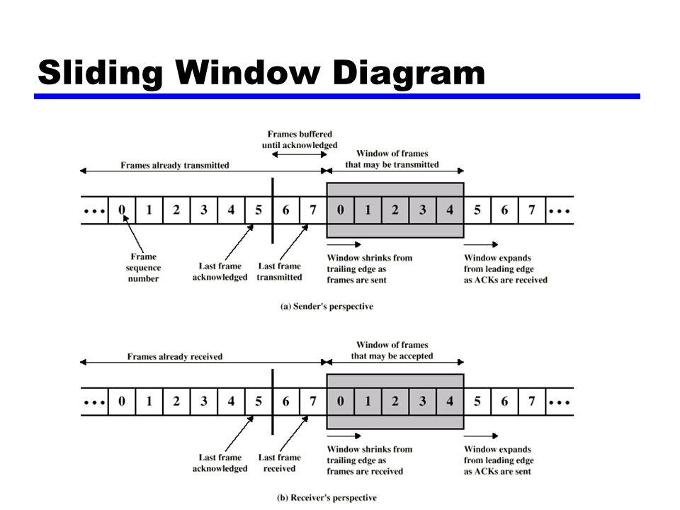 Forelesning nr 4, høsten 2001 Sliding Window Diagram