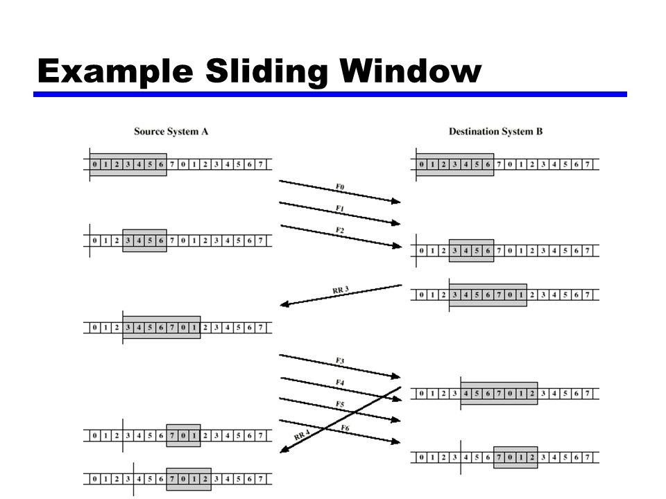 Forelesning nr 4, høsten 2001 Example Sliding Window