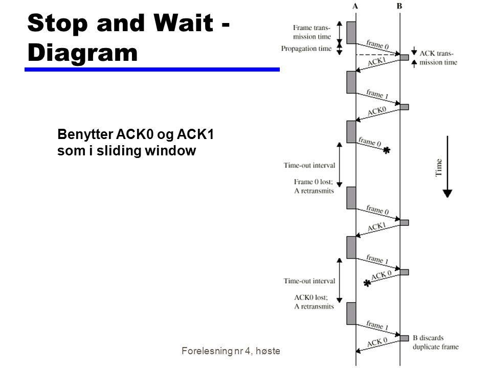 Forelesning nr 4, høsten 2001 Stop and Wait - Diagram Benytter ACK0 og ACK1 som i sliding window