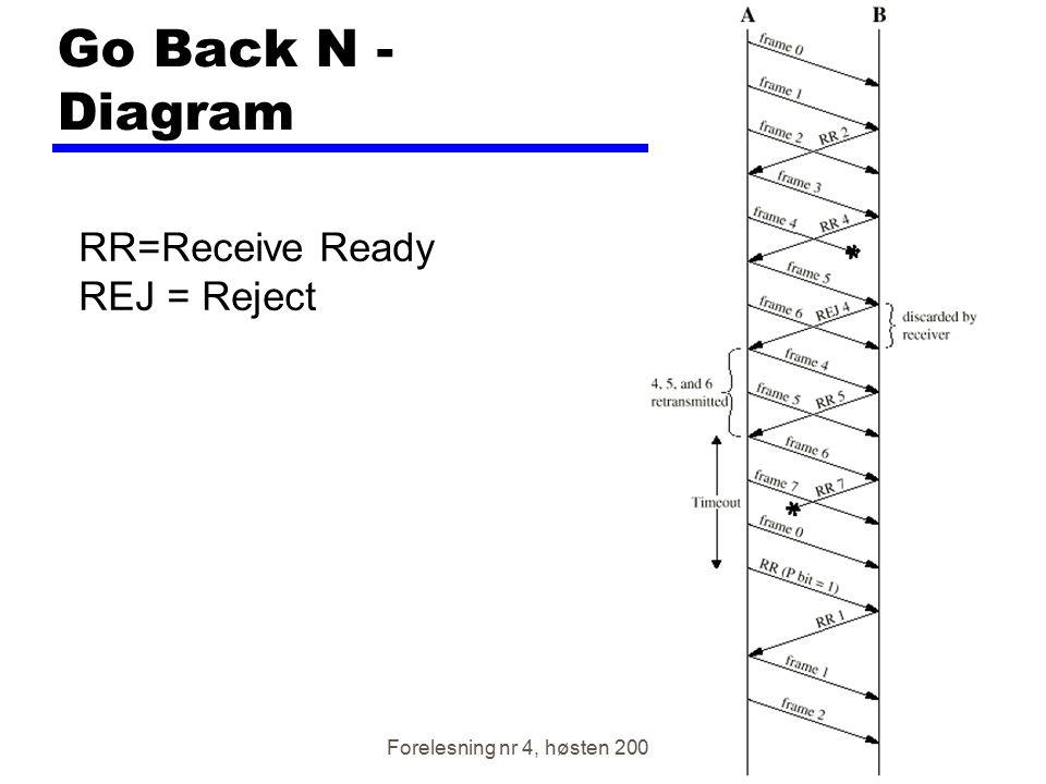 Forelesning nr 4, høsten 2001 Go Back N - Diagram RR=Receive Ready REJ = Reject