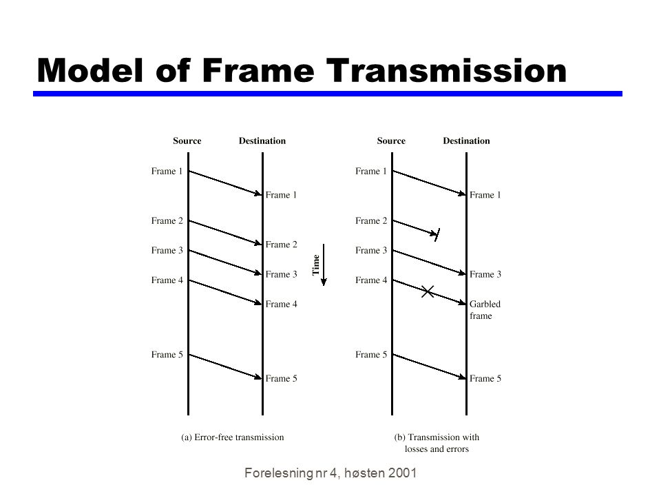 Forelesning nr 4, høsten 2001 HDLC Transfer Modes (1) zNormal Response Mode (NRM) yUnbalanced configuration yPrimary initiates transfer to secondary ySecondary may only transmit data in response to command from primary yUsed on multi-drop lines yHost computer as primary yTerminals as secondary