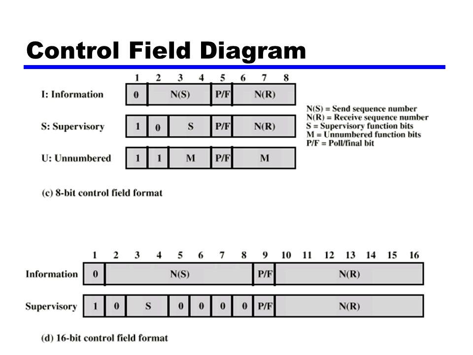 Forelesning nr 4, høsten 2001 Control Field Diagram