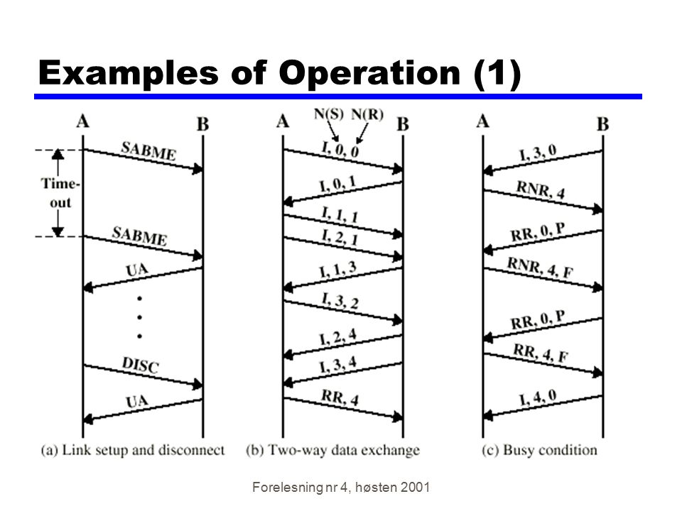 Forelesning nr 4, høsten 2001 Examples of Operation (1)