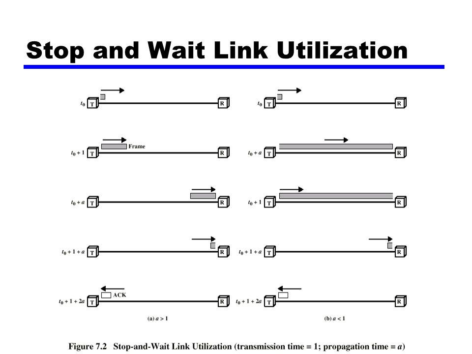 Forelesning nr 4, høsten 2001 Frame Structure Diagram Start Stopp