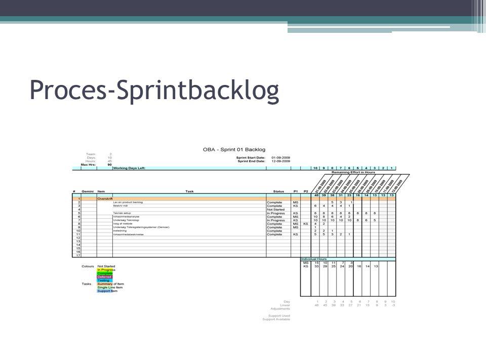 Proces-Sprintbacklog