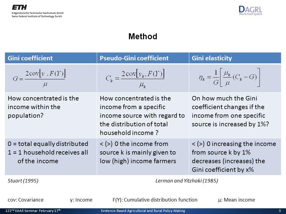 20. Januar 2011Der Effekt von Direktzahlungen auf die Einkommensverteilung3 Method 3 Gini coefficientPseudo-Gini coefficientGini elasticity How concen
