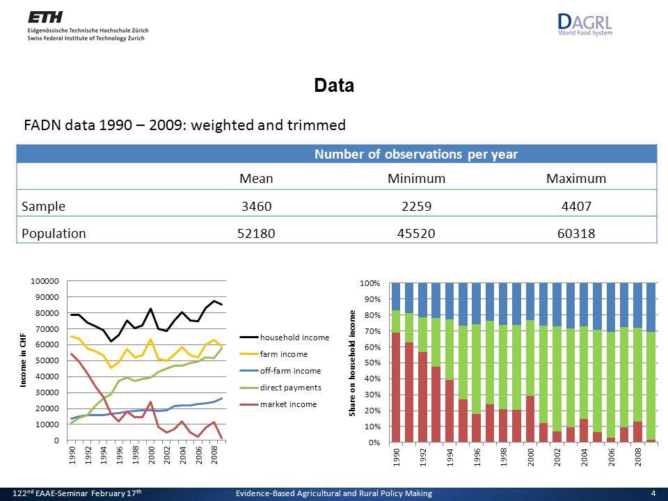 20. Januar 2011Der Effekt von Direktzahlungen auf die Einkommensverteilung4 FADN data 1990 – 2009: weighted and trimmed 4 Data Number of observations
