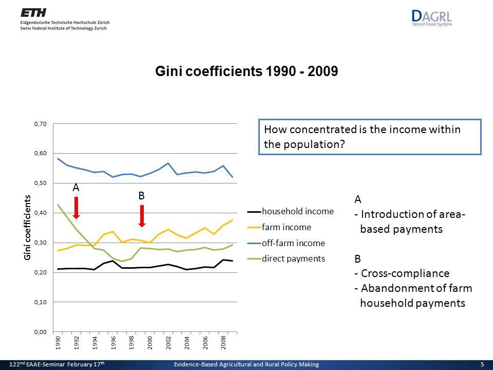 20. Januar 2011Der Effekt von Direktzahlungen auf die Einkommensverteilung5 Gini coefficients 1990 - 2009 5 How concentrated is the income within the
