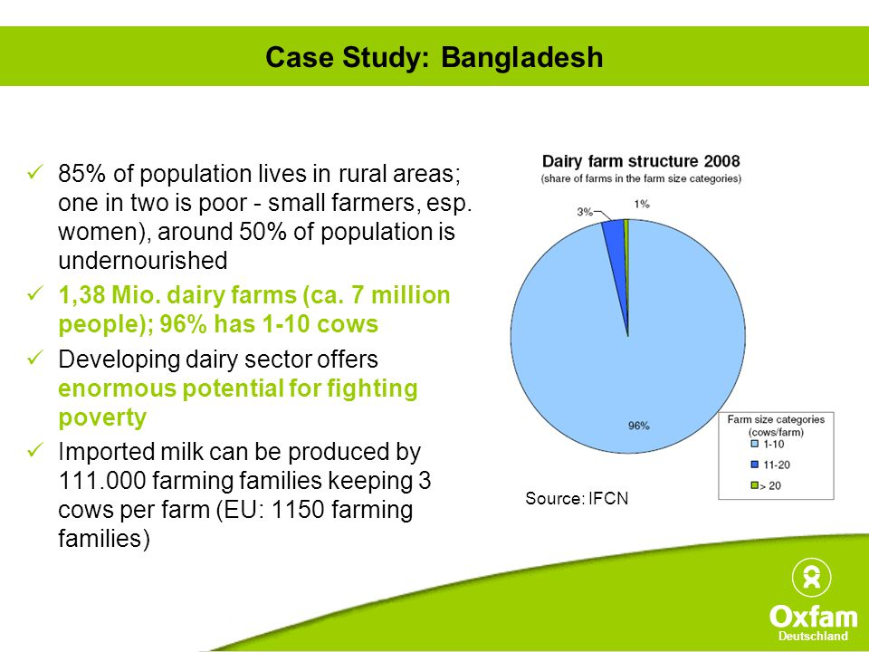 Deutschland Case Study: Bangladesh 85% of population lives in rural areas; one in two is poor - small farmers, esp.