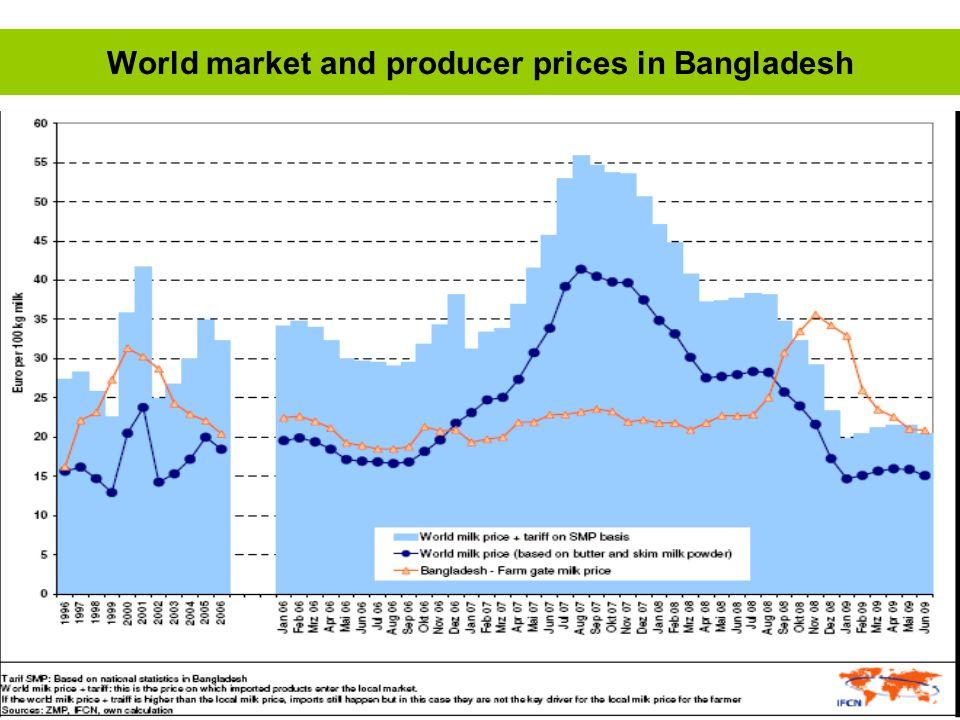 Deutschland World market and producer prices in Bangladesh